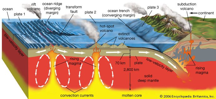 Examples of Volcanism