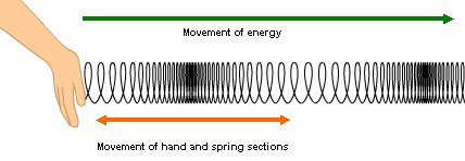 Picture of a slinky showing a longitudinal wave